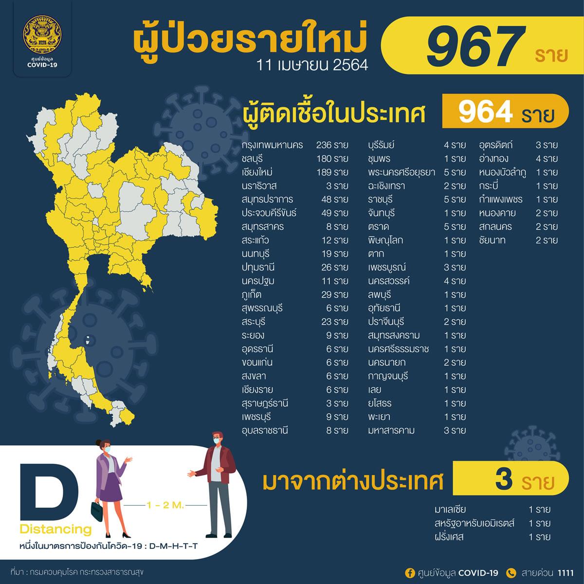 タイ国内感染58県で964人/バンコク236人[2021年4月11日発表]