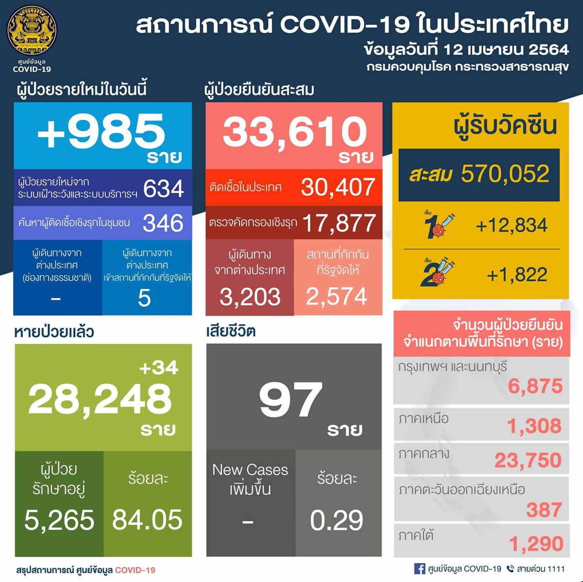 タイ国内感染は62県980人/チェンマイ246人/バンコク137人/チョンブリ92人[2021年4月12日発表]