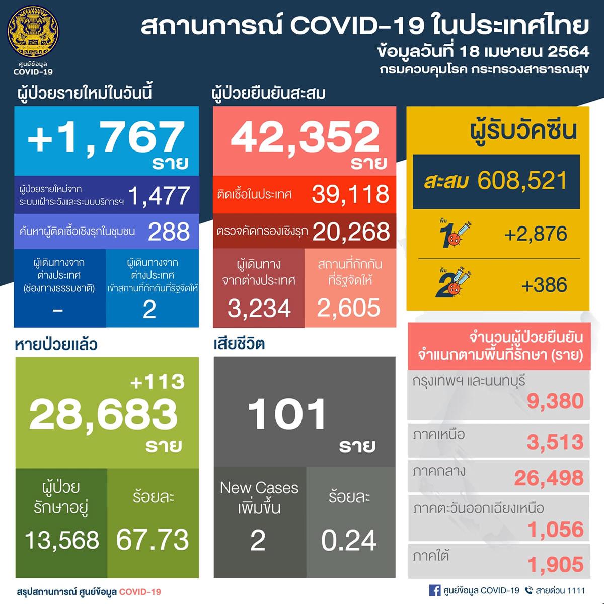 新規国内感染1,765人/バンコク都347人 チョンブリ県229人など[2021年4月18日発表]