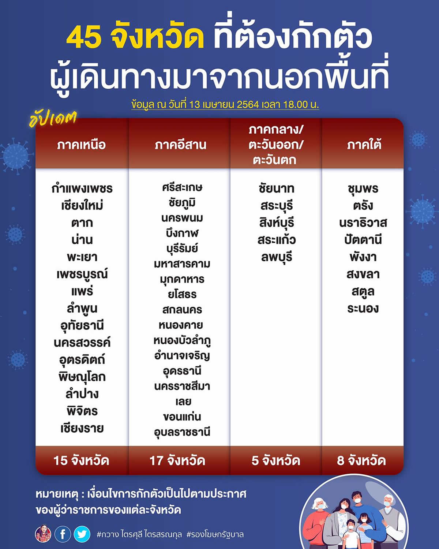 タイ45県で入県規制、危険地域や他県からの移動で14日間の隔離検疫など