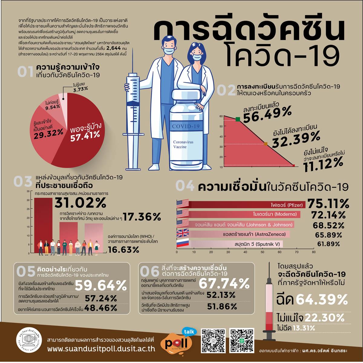 タイ人が信頼する新型コロナウイルスワクチンのブランドは?[世論調査]