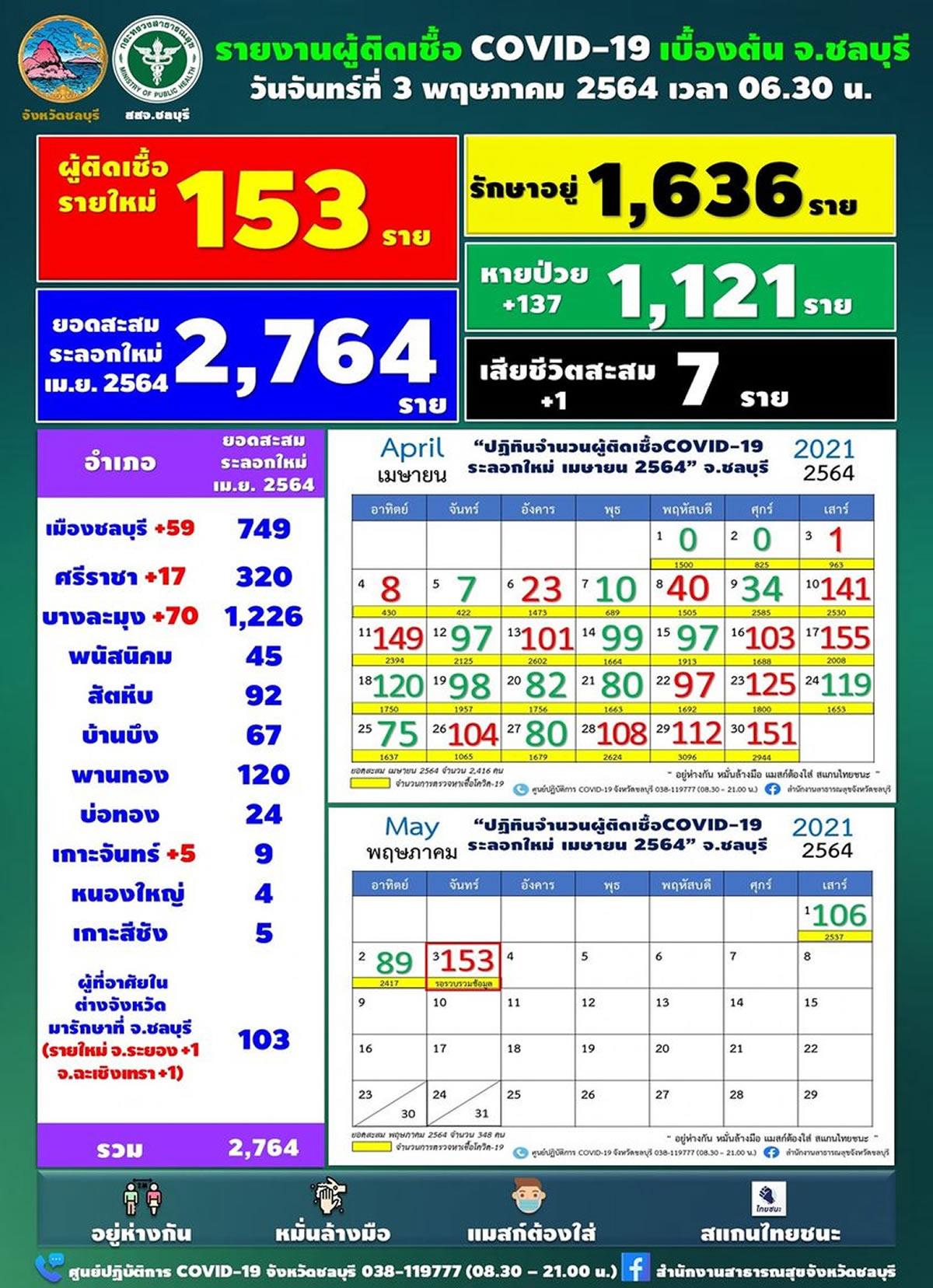 チョンブリ県の新規陽性確認は153人[2021年5月3日発表]