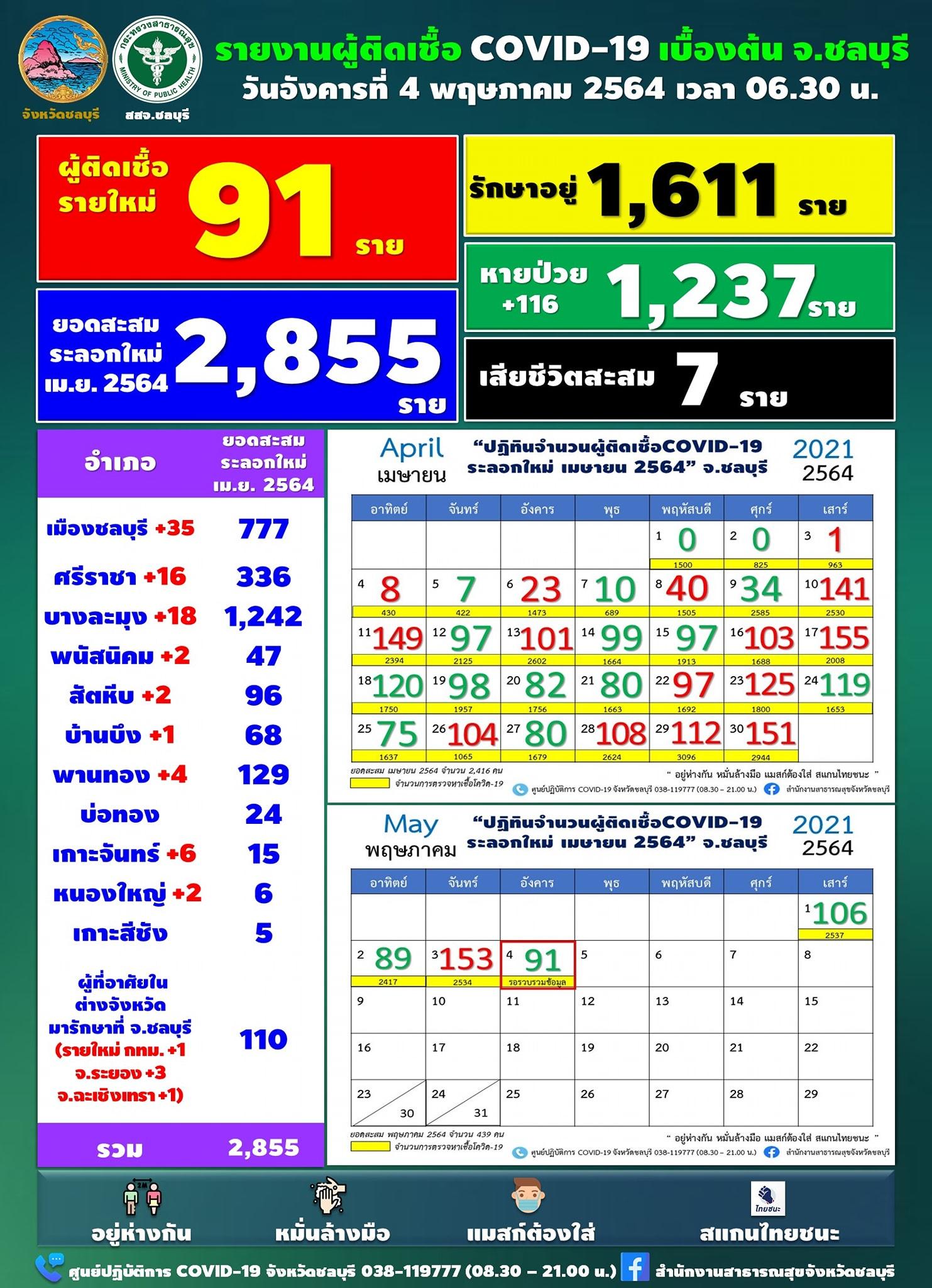 チョンブリ県は新たに91人が陽性[2021年5月4日発表]