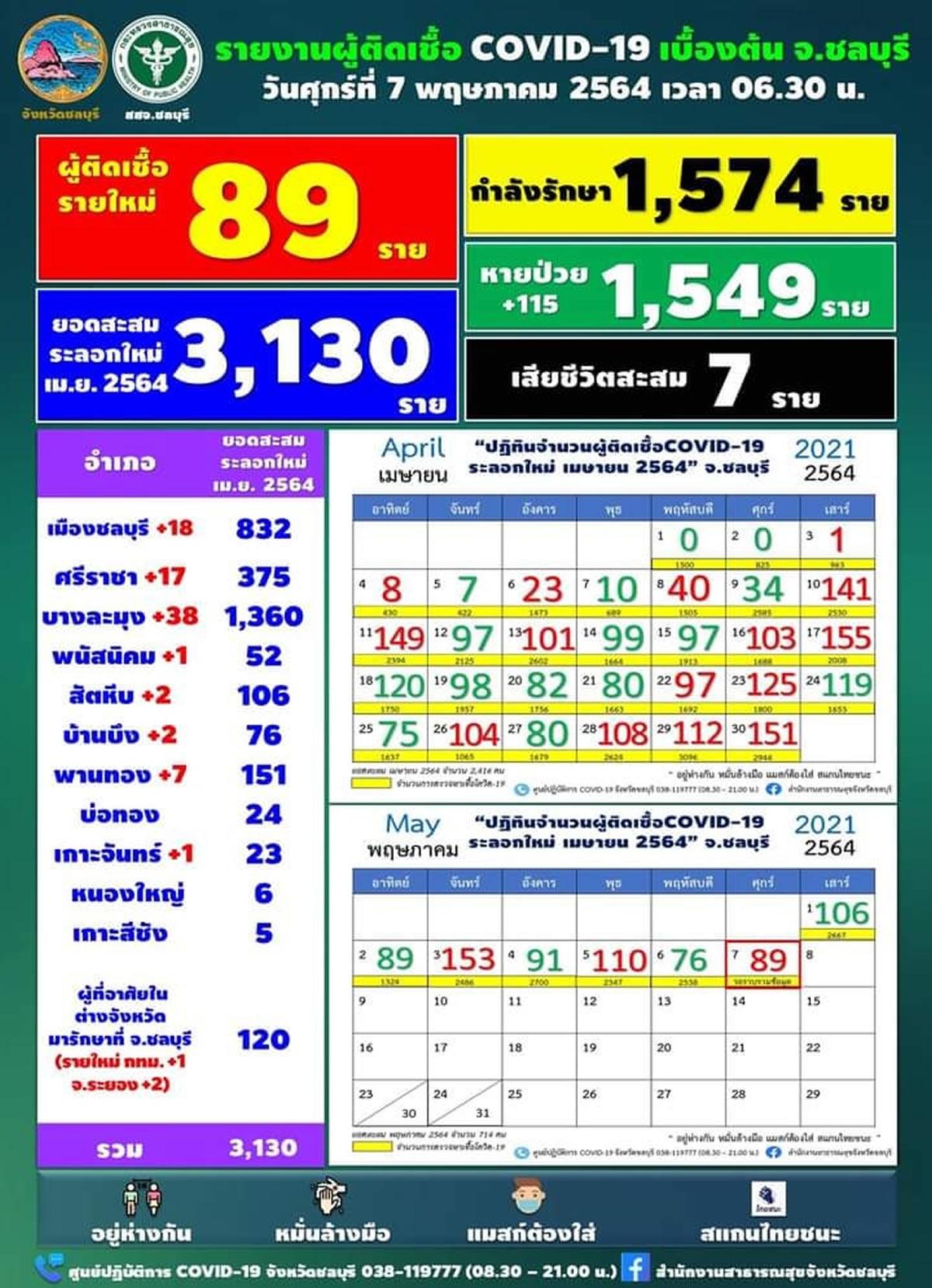 チョンブリ県 1日で89人陽性確認、2度目の検査で陽性発覚も多数[2021年5月7日発表]