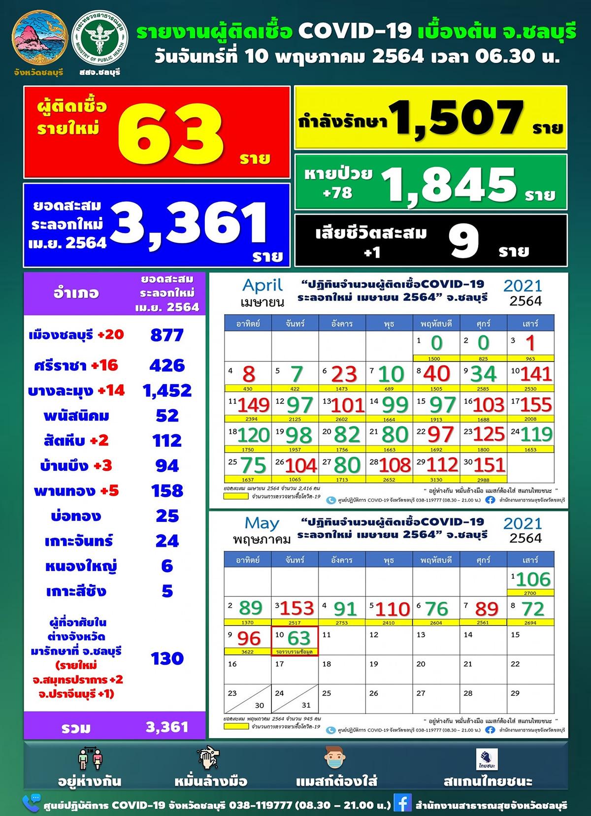 チョンブリ県 新たな陽性は63人、直近1ヶ月内で最少[2021年5月10日発表]