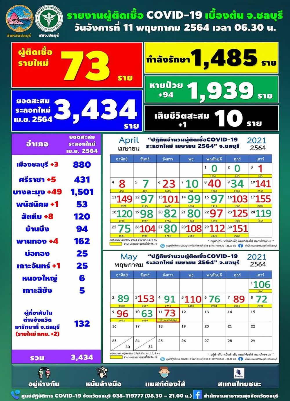チョンブリ県 新規陽性者は73人/死亡1人[2021年5月11日発表]