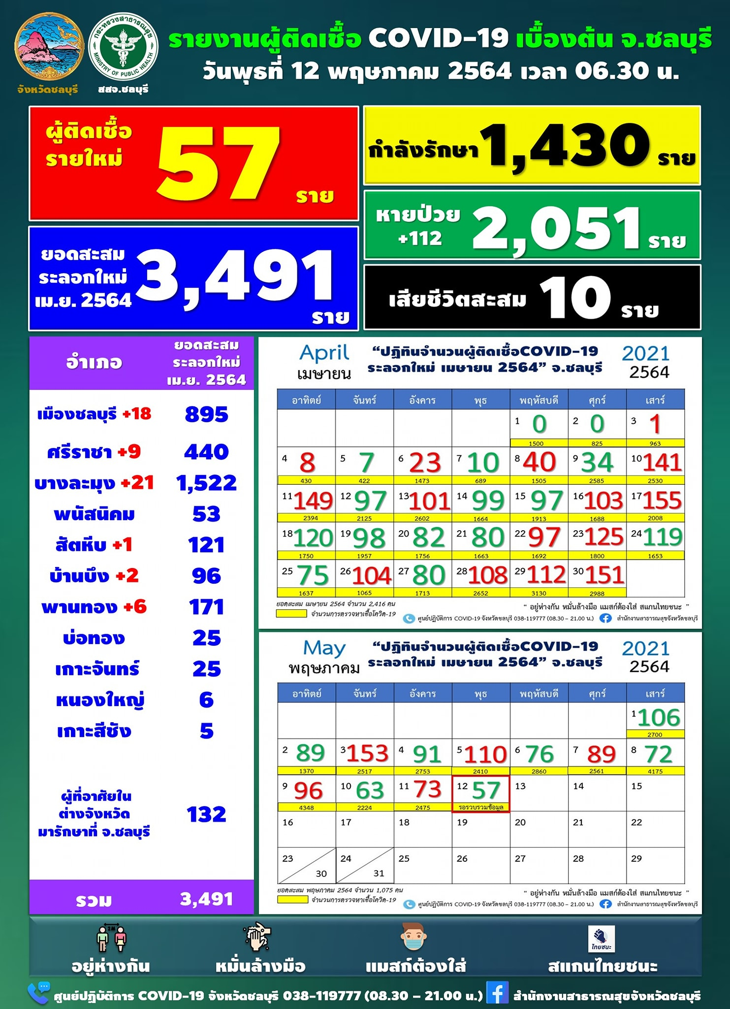 チョンブリ県 新たに57人陽性[2021年5月12日発表]