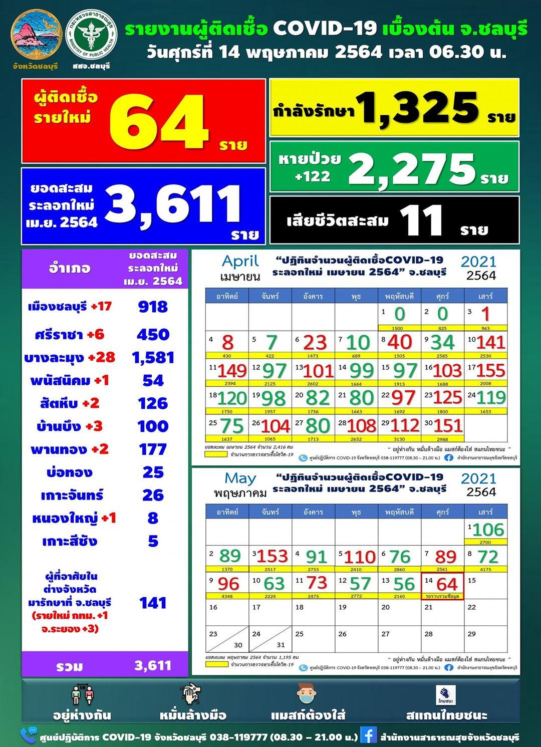 チョンブリ県 新たな陽性は64人[2021年5月14日発表]