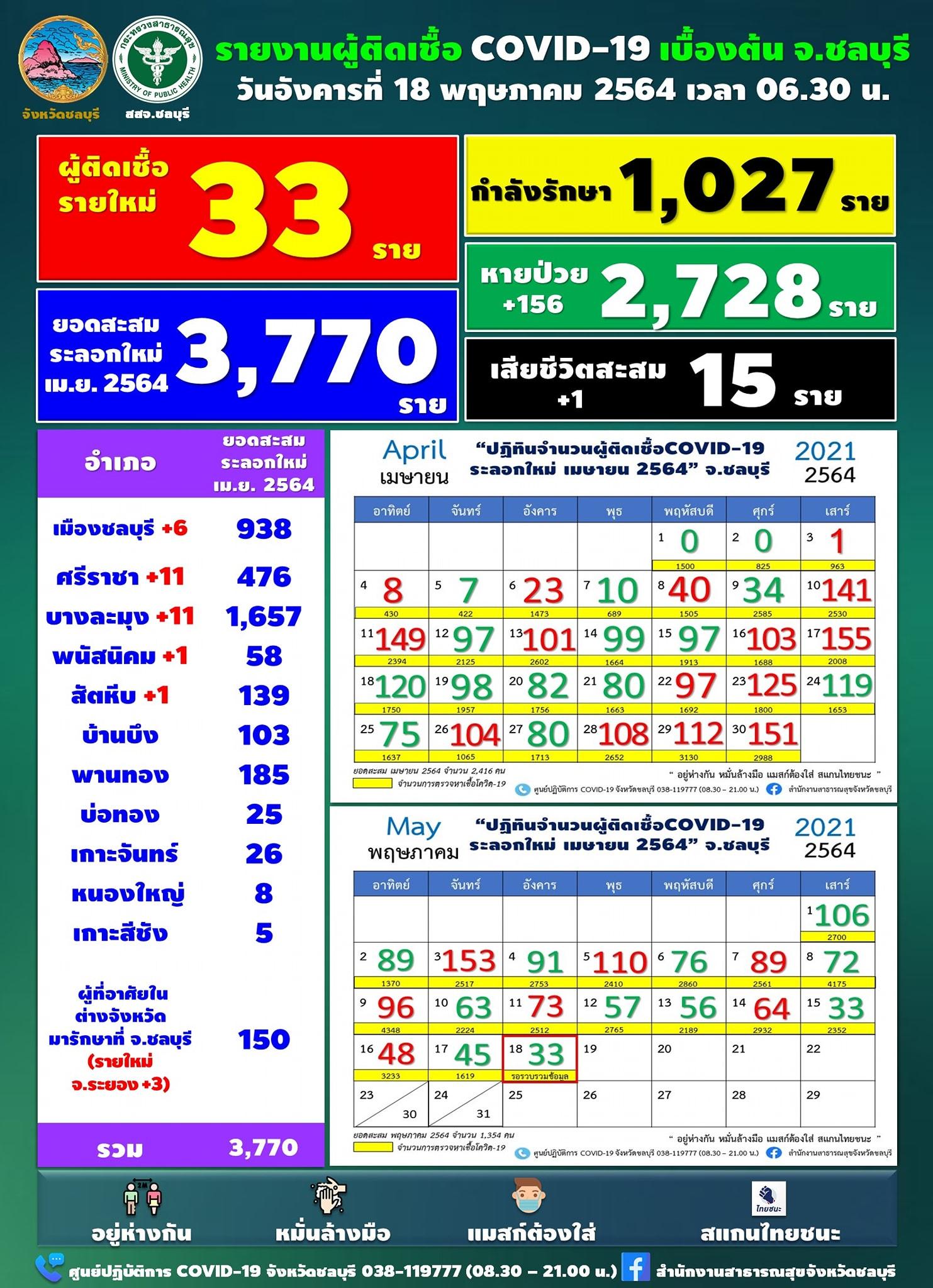 チョンブリ県 新たに1日で33人陽性[2021年5月18日発表]