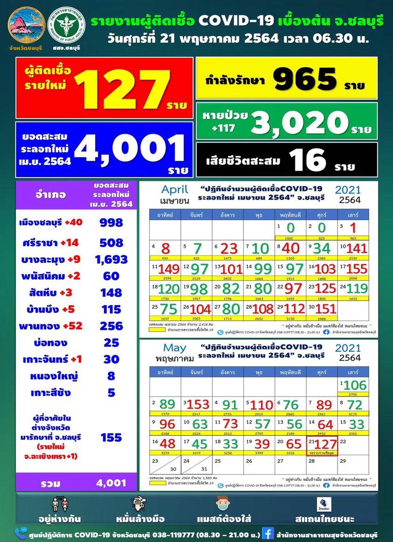チョンブリ県 新たに127人が陽性[2021年5月21日発表]