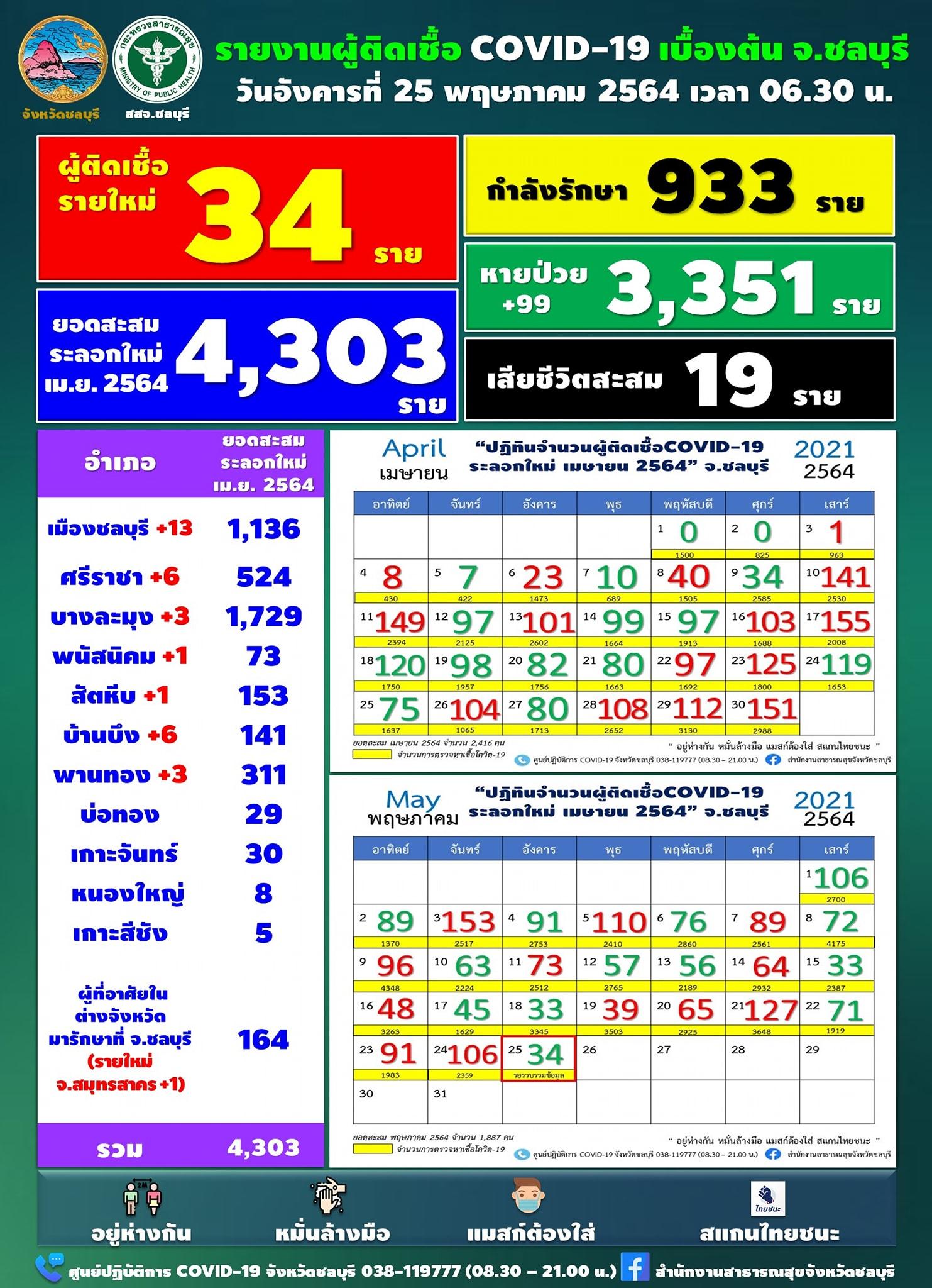 チョンブリ県、新たに34人が陽性[2021年5月25日発表]