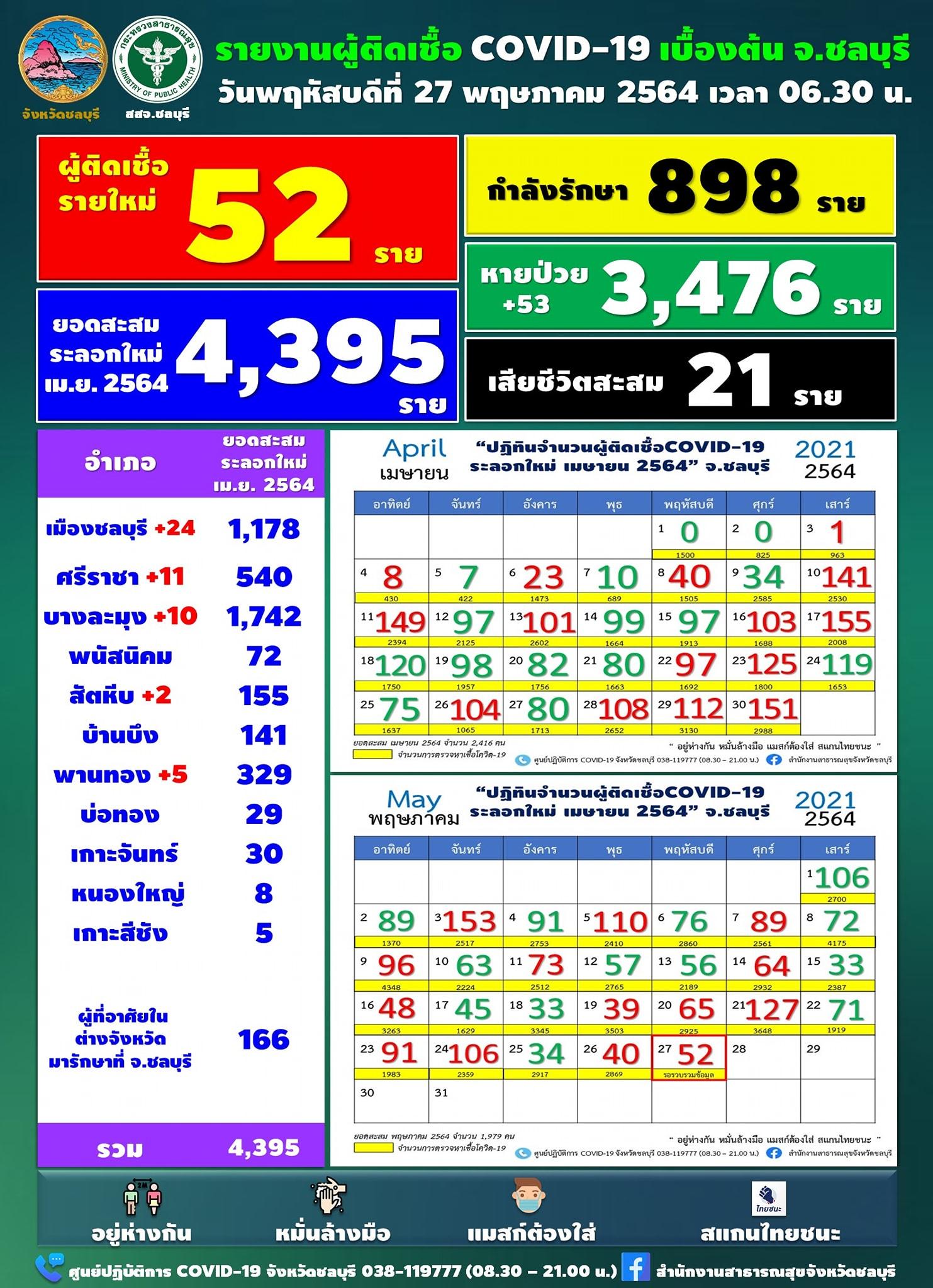 チョンブリ県 1日で52人陽性[2021年5月27日発表]