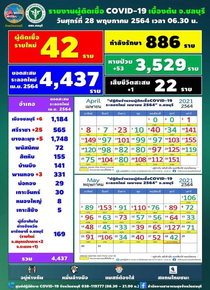 チョンブリ県、1日の陽性42人[2021年5月28日発表]