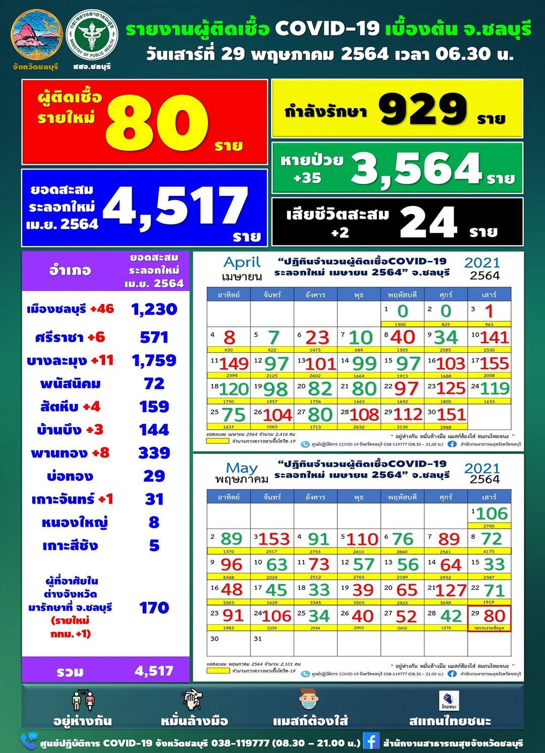 チョンブリ県は80人陽性/2人死亡 [2021年5月29日発表]