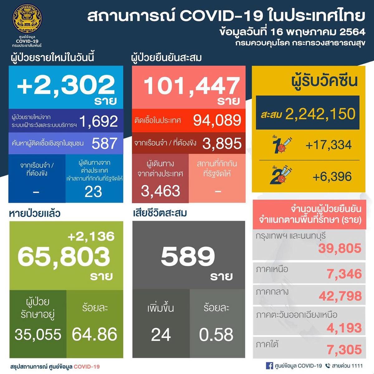 タイ 新たな陽性2,302人/バンコク1,218人/死亡24人[2021年5月16日発表]