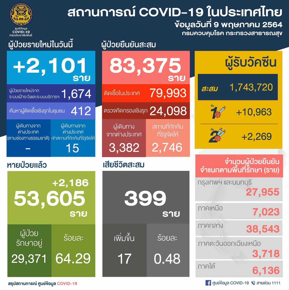 タイ国内2,xxx人が新たに陽性 /バンコク980人/ノンタブリ221人/死亡17人[2021年5月9日発表]
