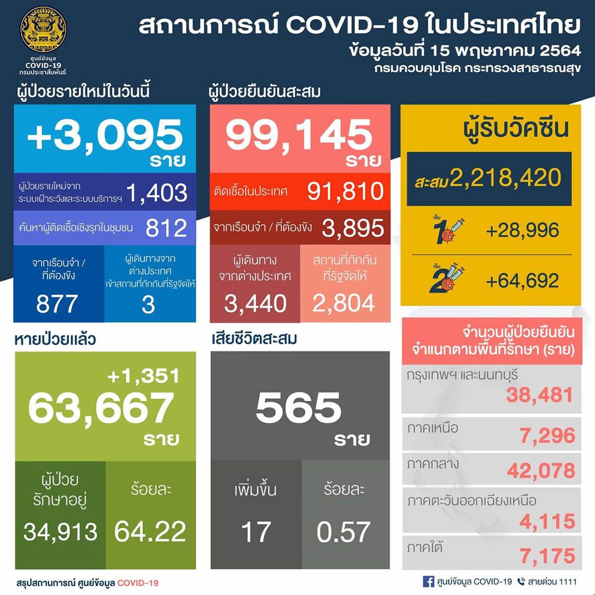 タイ 新たな陽性3,095人/バンコク1,163人/刑務所877人/死亡17人[2021年5月15日発表]