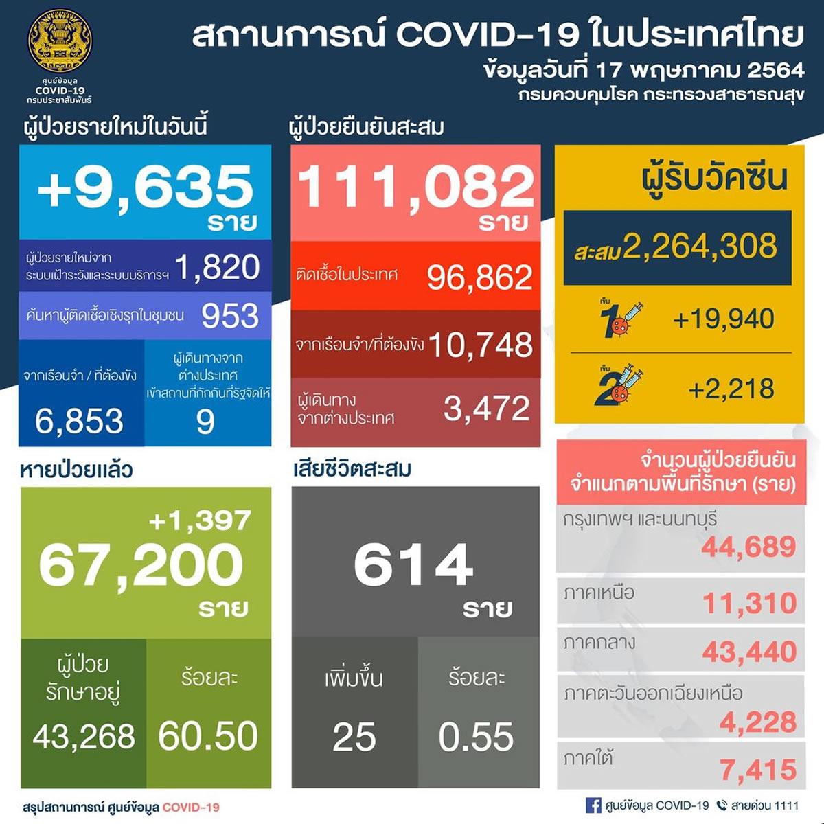タイ過去最高の1日9,635人陽性確認/6,853人は刑務所クラスター[2021年5月17日発表]