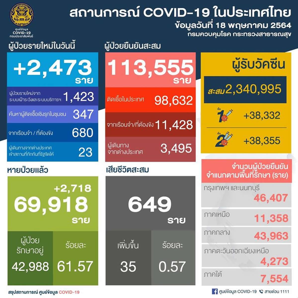 タイは1日で2,473人陽性確認/35人死亡[2021年5月18日発表]