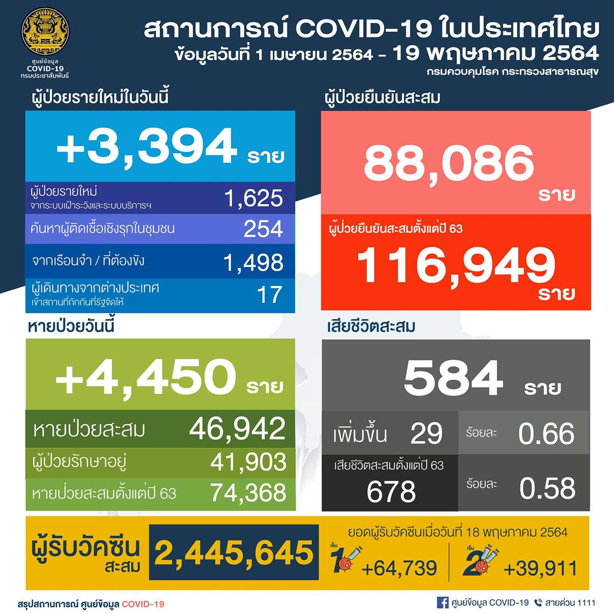 タイ 新たに陽性3,394人/バンコク876人[2021年5月19日発表]