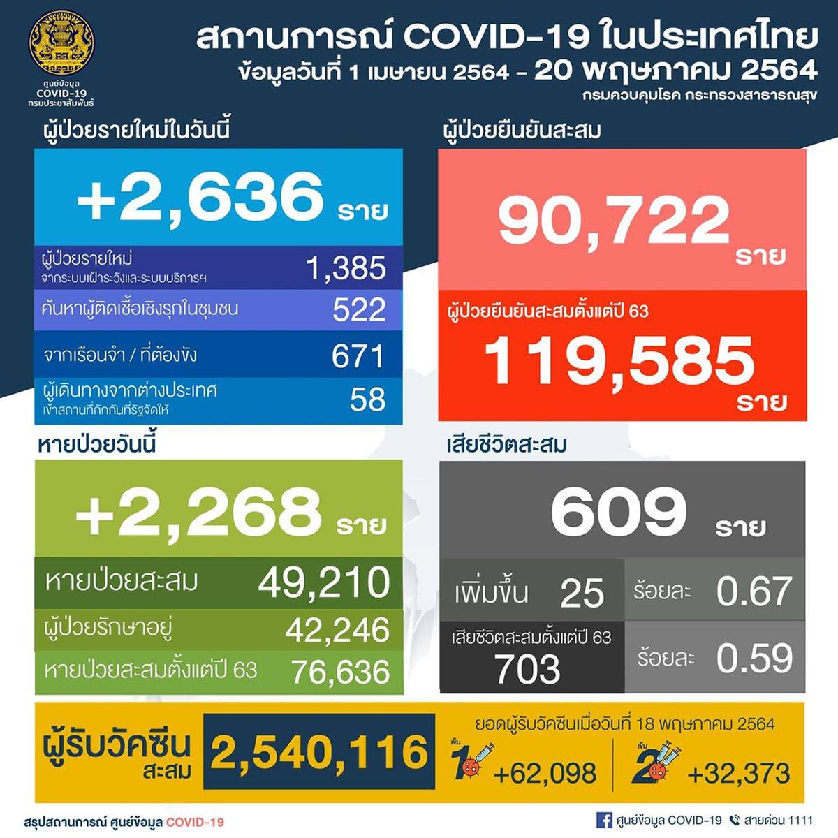タイ 1日で陽性2,636人/バンコク1,001人[2021年5月20日発表]