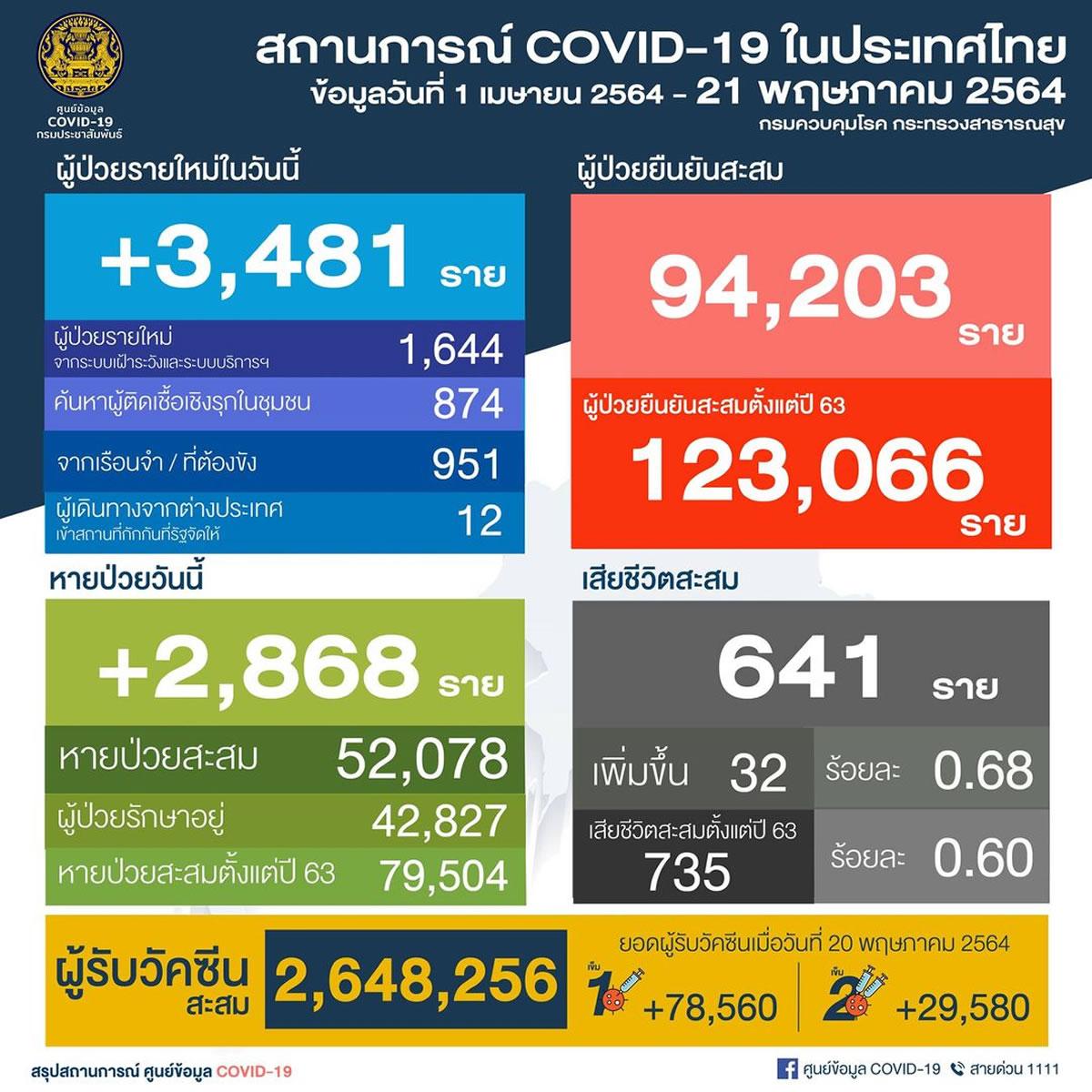 タイの陽性3,481人/バンコク1,036人/サムットプラカーン457人[2021年5月21日発表]