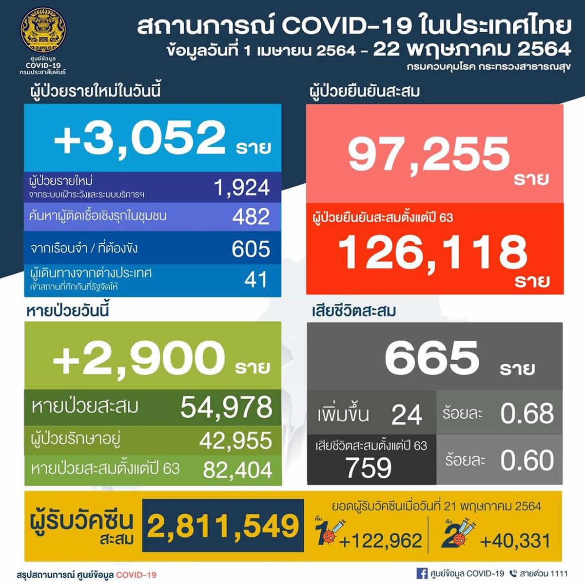 タイの陽性3,052人/バンコク都1,191人/ペチャブリ県437人[2021年5月22日発表]