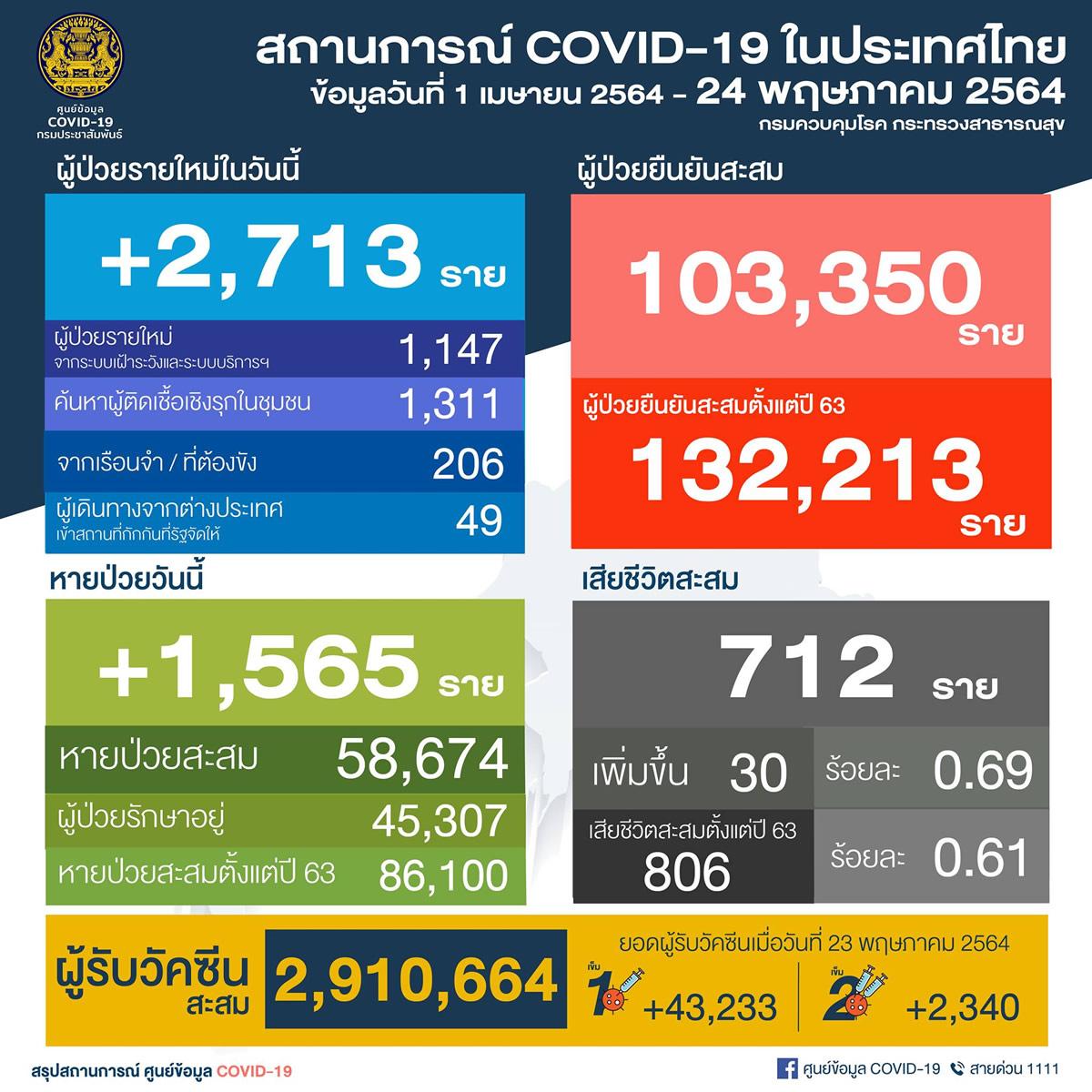 タイ 新たに陽性2,713人/バンコク都951人/死亡30人 [2021年5月24日発表]