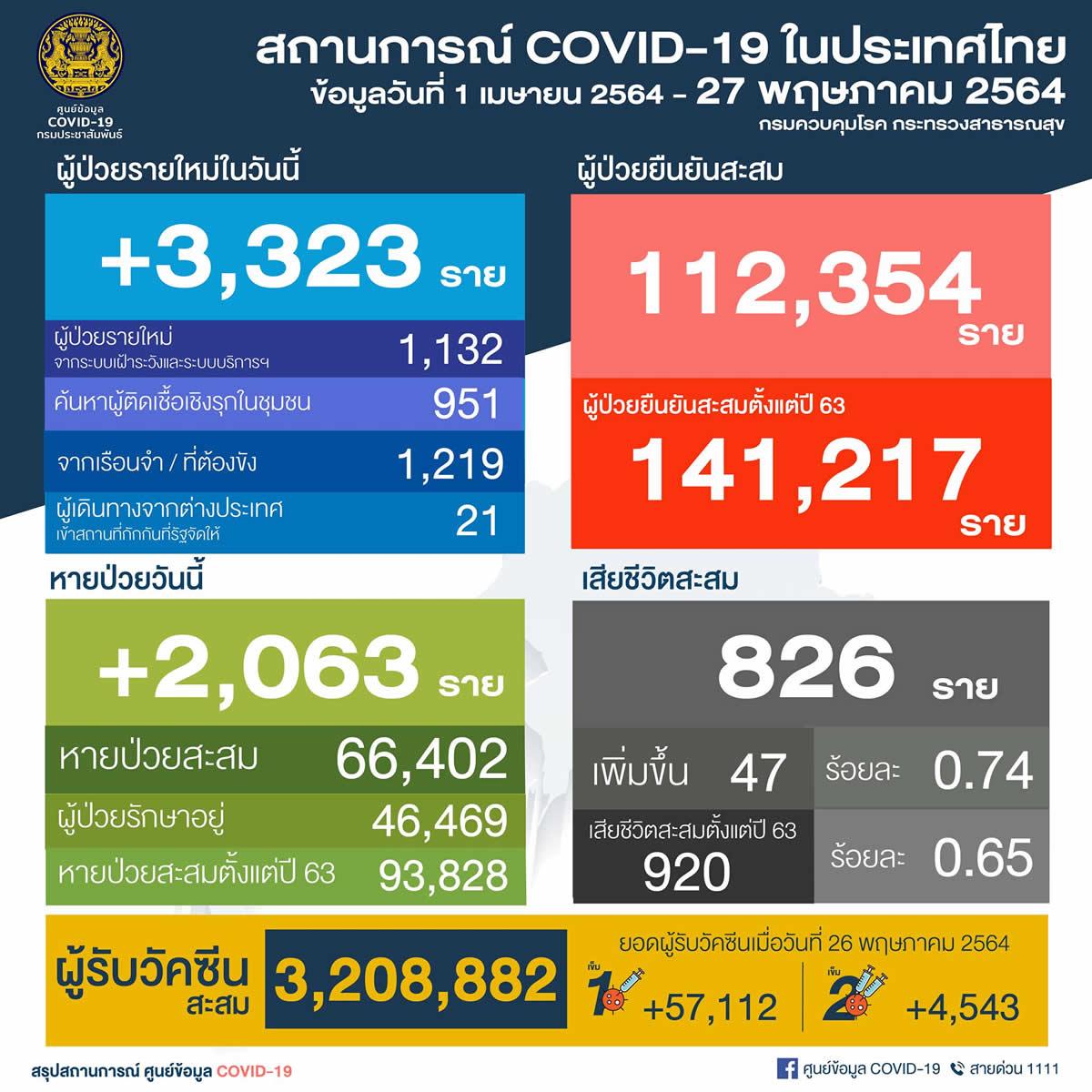 タイ 新たに陽性3,323人/バンコク894人/刑務所1,219人/死亡47人[2021年5月27日発表]