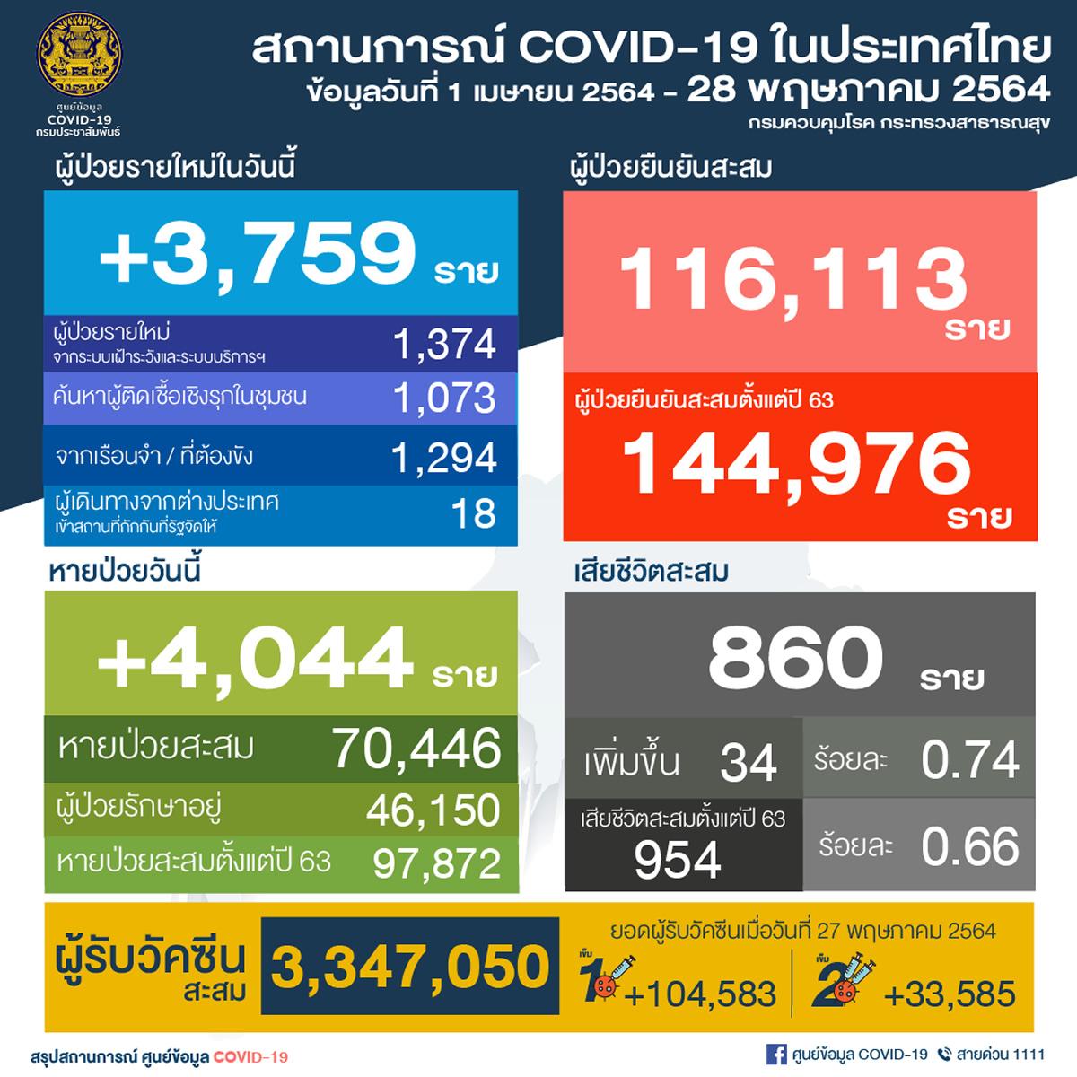 タイで新たに陽性3,759人/ バンコク都973人/刑務所1,294人/死亡34人[2021年5月28日発表]