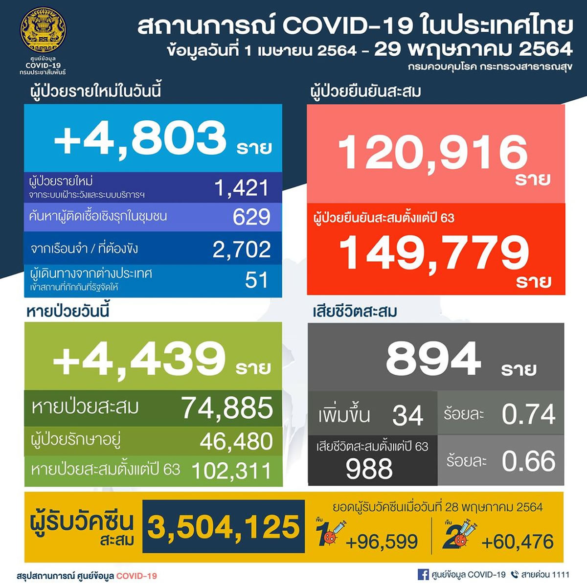 タイで新たに陽性4,803人/ バンコク都1054人/刑務所2,702人/死亡34人[2021年5月29日発表]