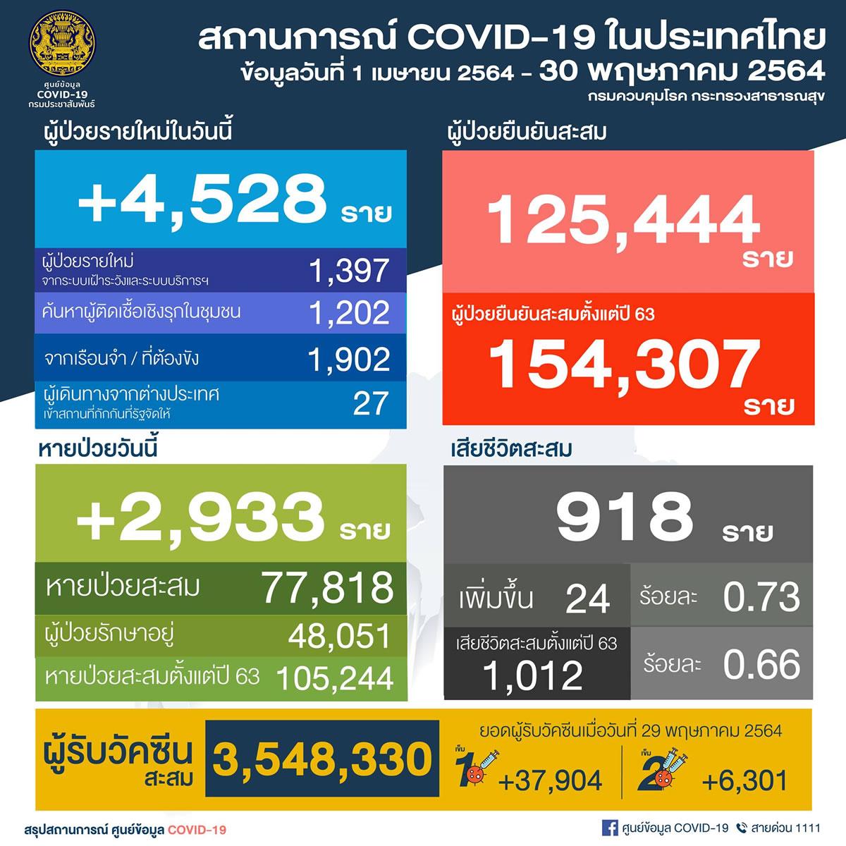 タイ 陽性4,528人/バンコク都754人/ペチャブリ県754人/刑務所1,902人/死亡24人[2021年5月29日発表]