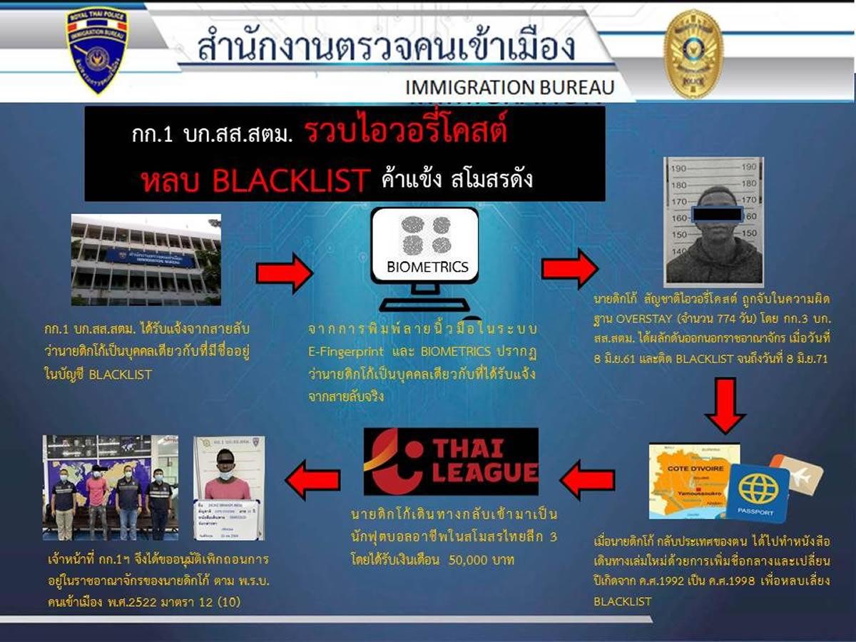 タイリーグの外国人サッカー選手を逮捕、名前と誕生日を変更したパスポートでタイ入国