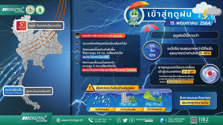 タイは5月15日(土)から雨季入り、2021年は平年よりも雨量が多めの予想