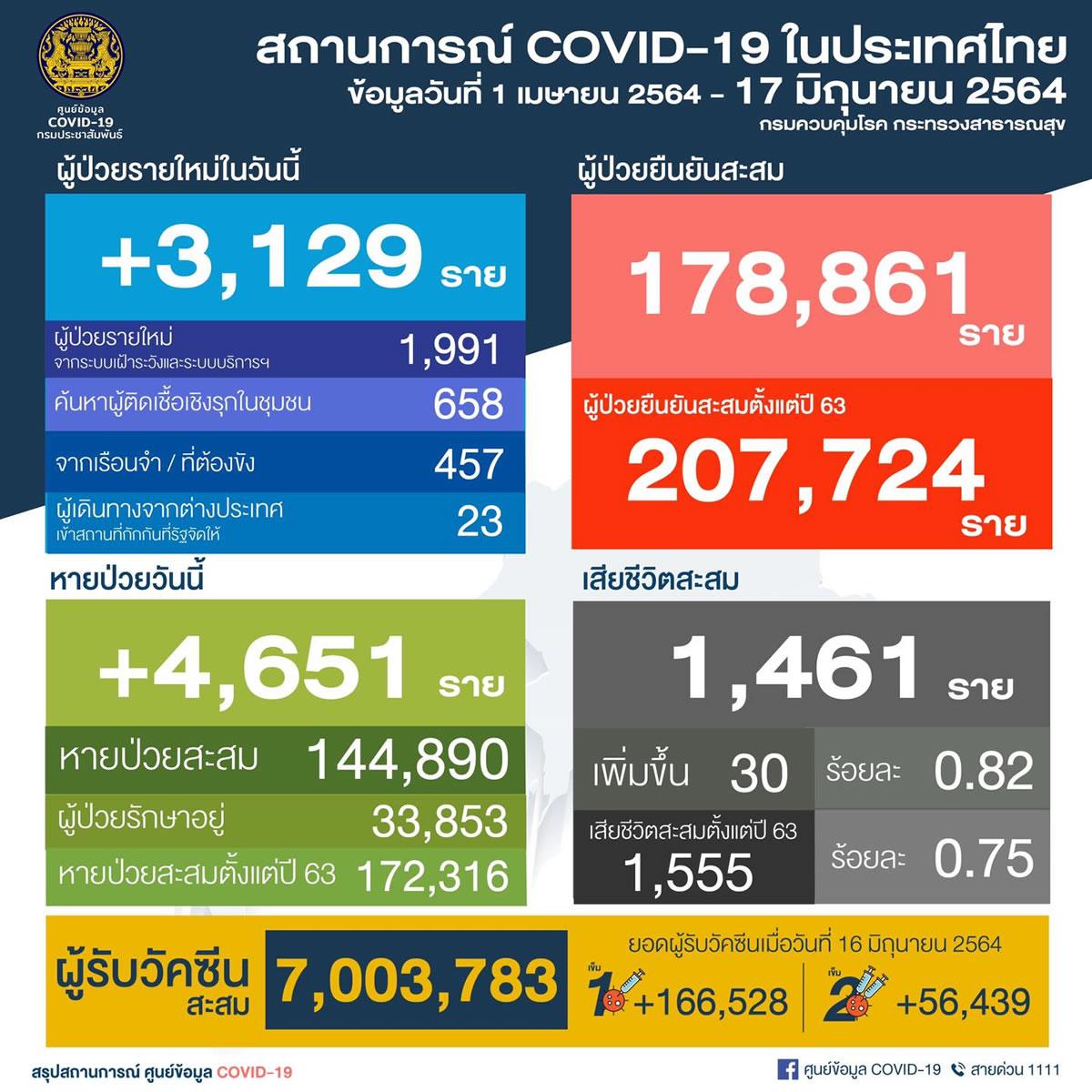 タイ 陽性3,129人/バンコク1,032人/プーケット5人/刑務所457人[2021年6月17日発表]