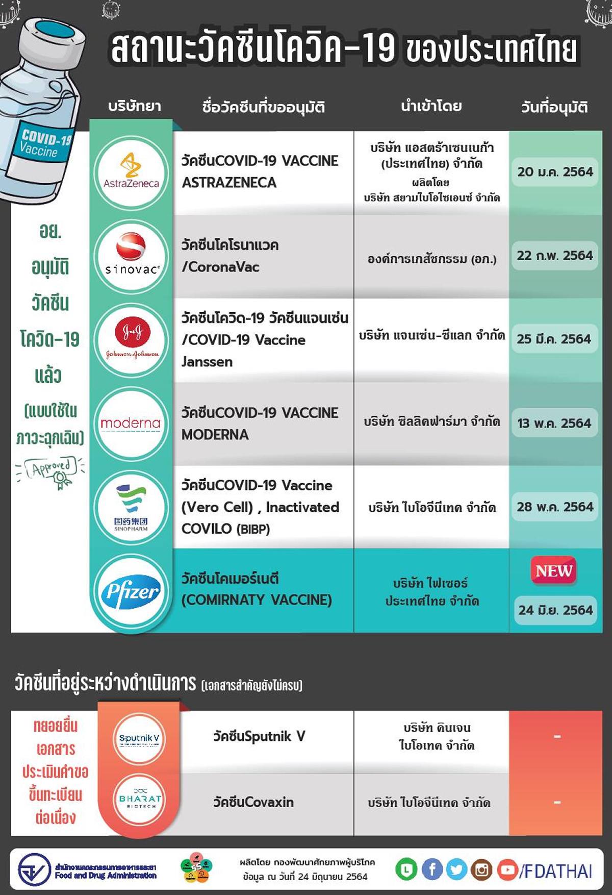 タイ、ファイザー製ワクチン「Comirnaty」を承認