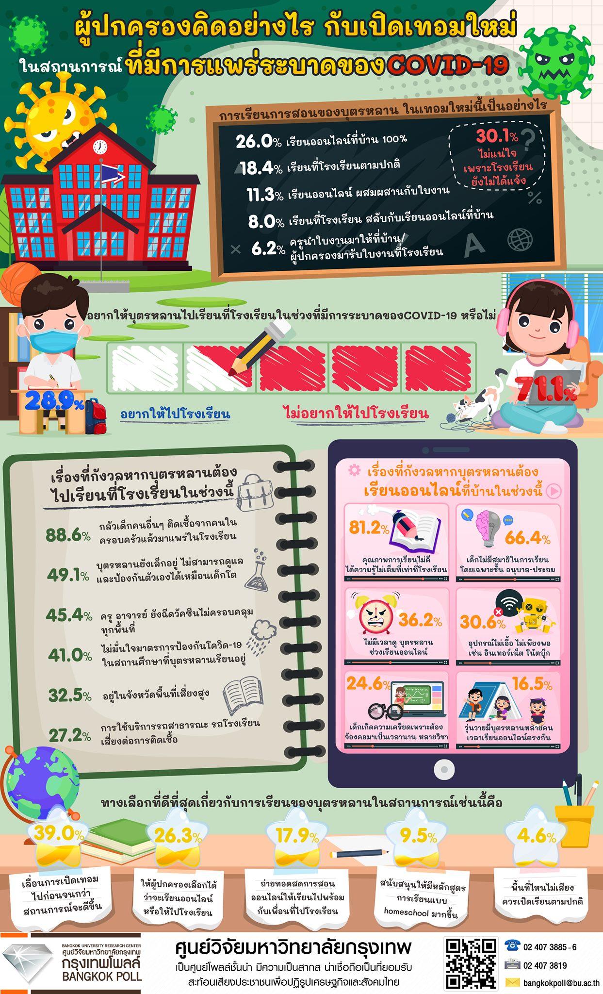 71.1%の親が子供を学校に行かせたくない、新型コロナに不安【タイ世論調査】