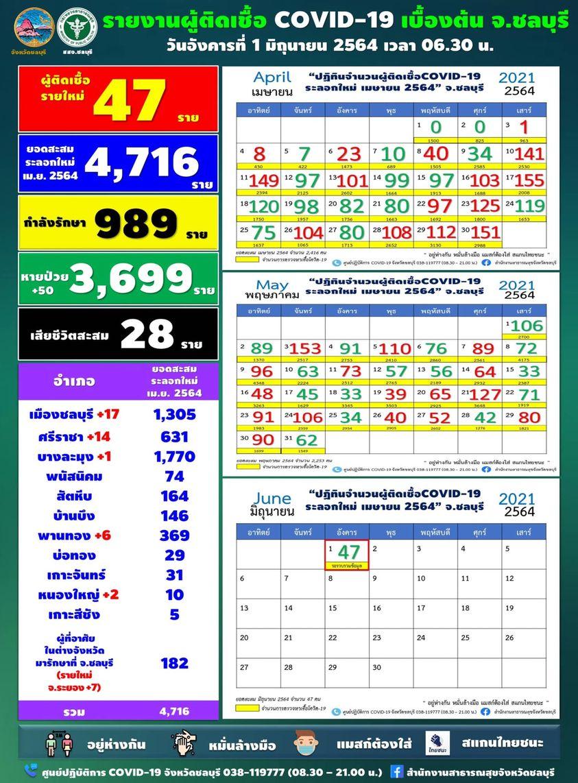 チョンブリ県 1日で47人の陽性を確認[2021年6月1日発表]