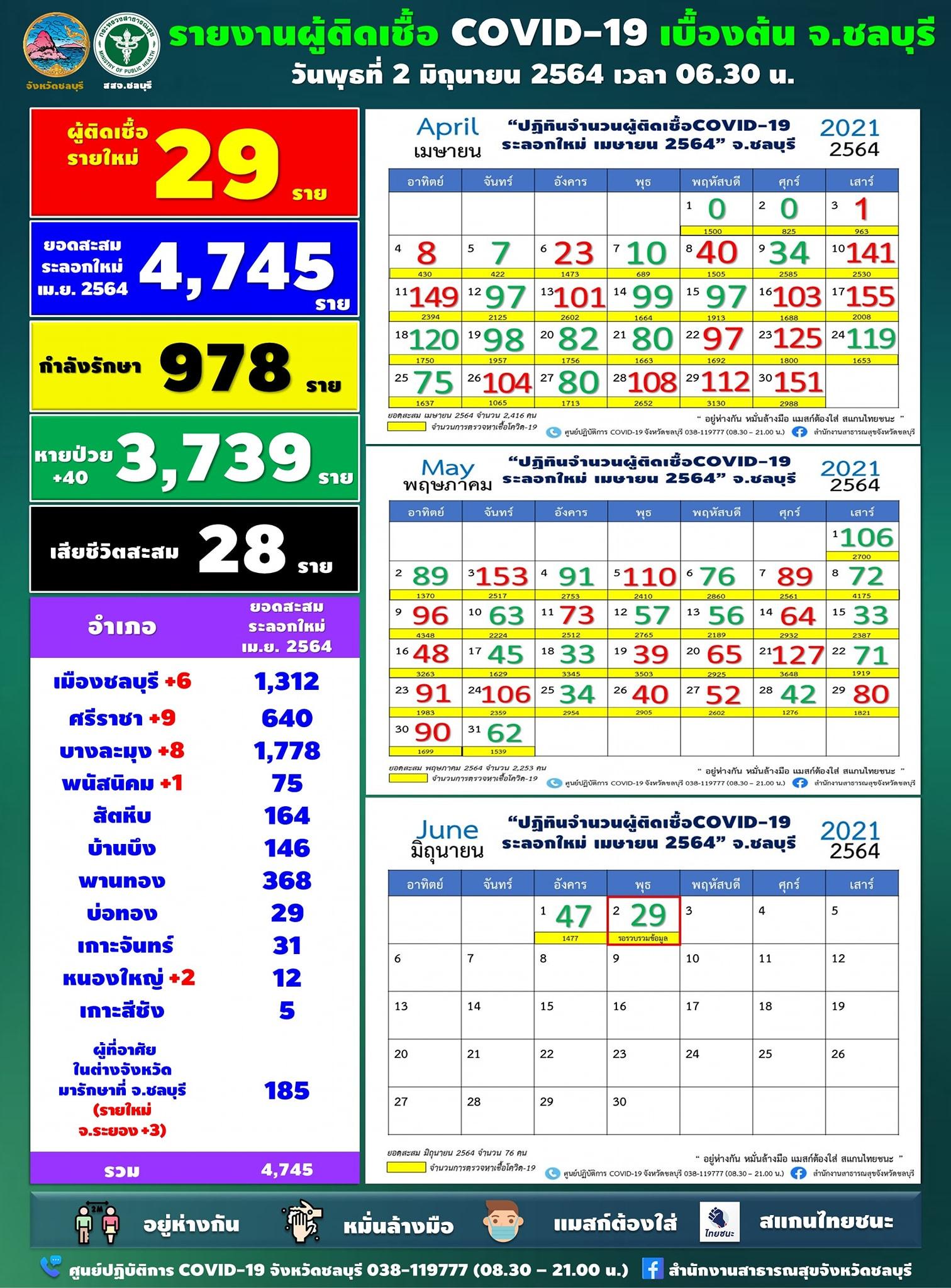 チョンブリ県 陽性28人/シラチャ9人、バーンラムン8人、チョンブリ6人[2021年6月2日発表]
