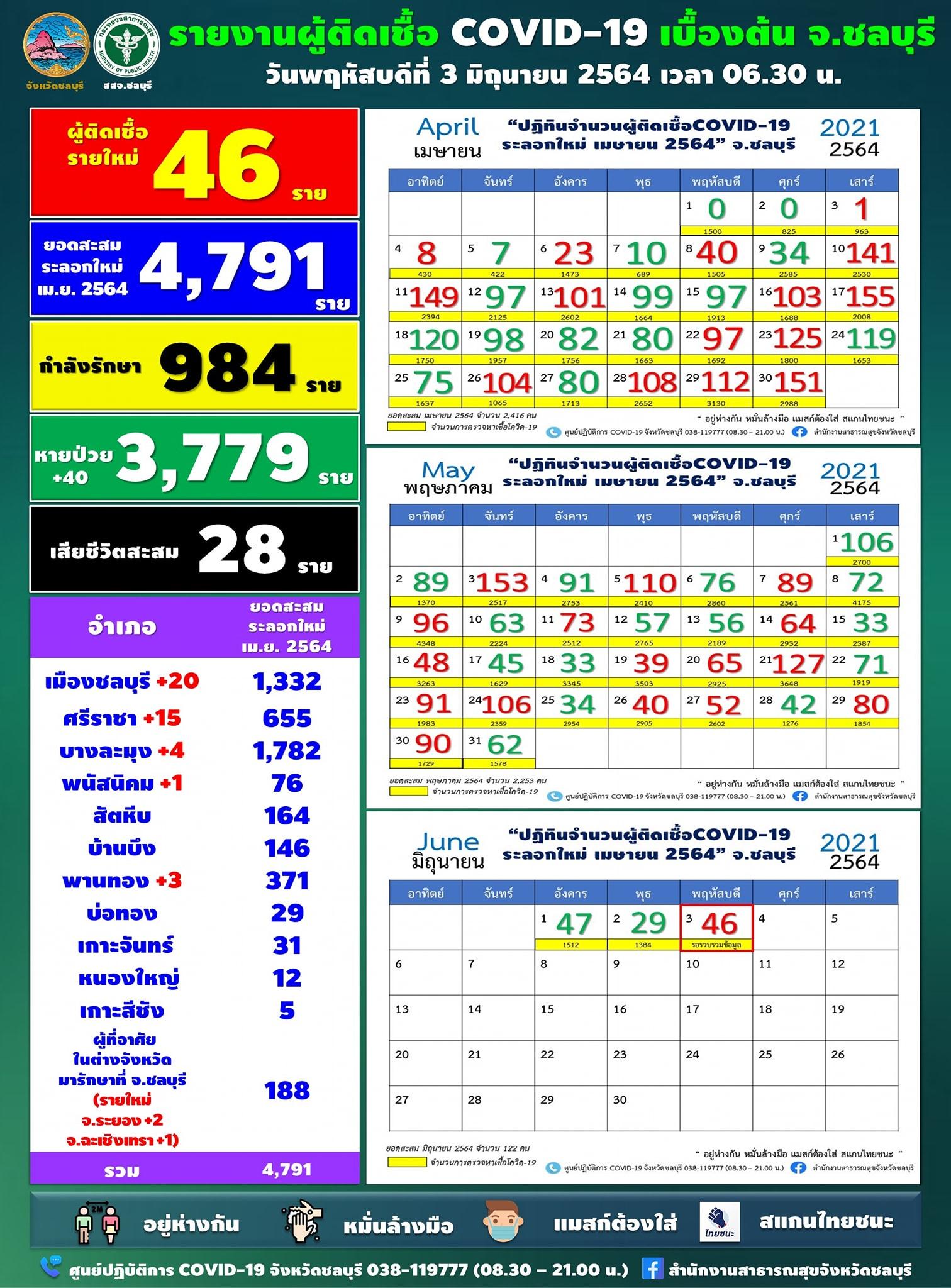 チョンブリ県 1日の陽性は46人[2021年6月3日発表]