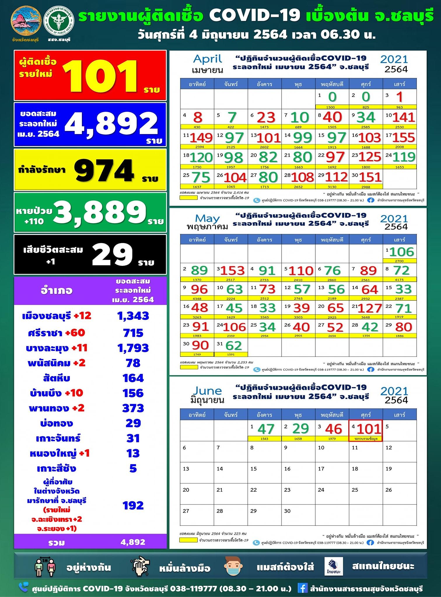 チョンブリ県で101人陽性、シラチャの企業のクラスターで49人陽性[2021年6月4日発表]