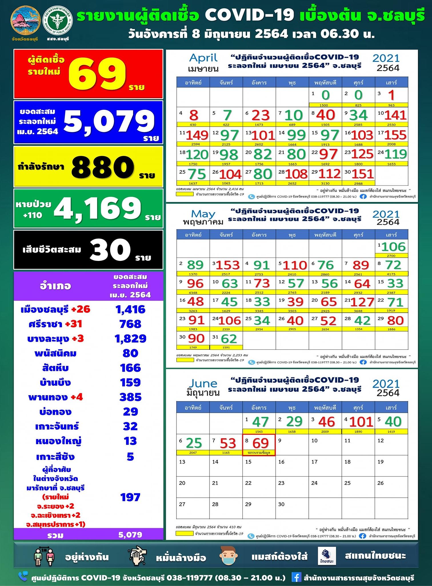 チョンブリ県で69人陽性、シラチャはクラスター関連等で31人を確認[2021年6月8日発表]