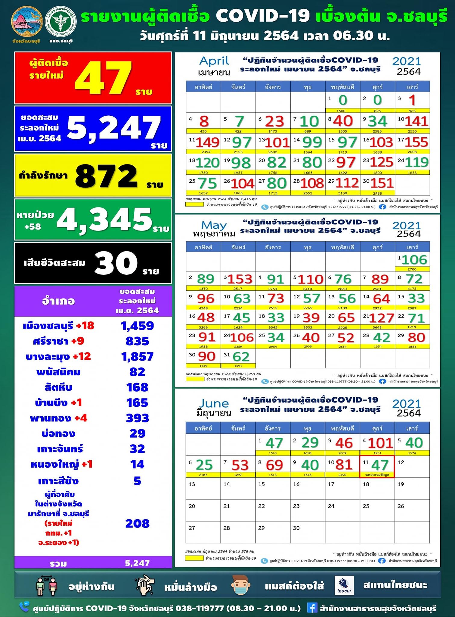 チョンブリ県47人陽性/チョンブリ18人/バーンラムン12人/シラチャが9人[2021年6月11日発表]