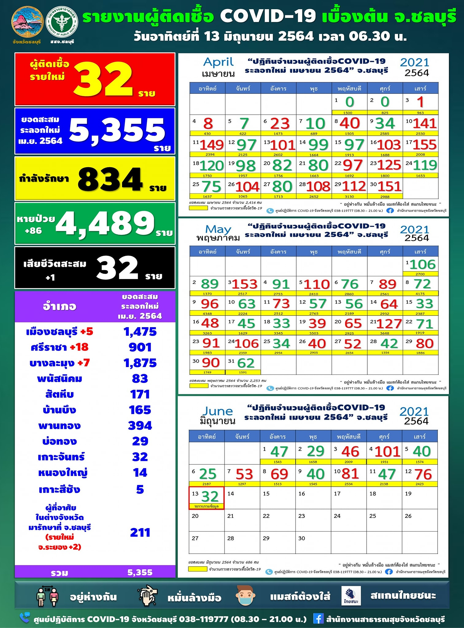 チョンブリ県、新たに32人陽性[2021年6月13日発表]