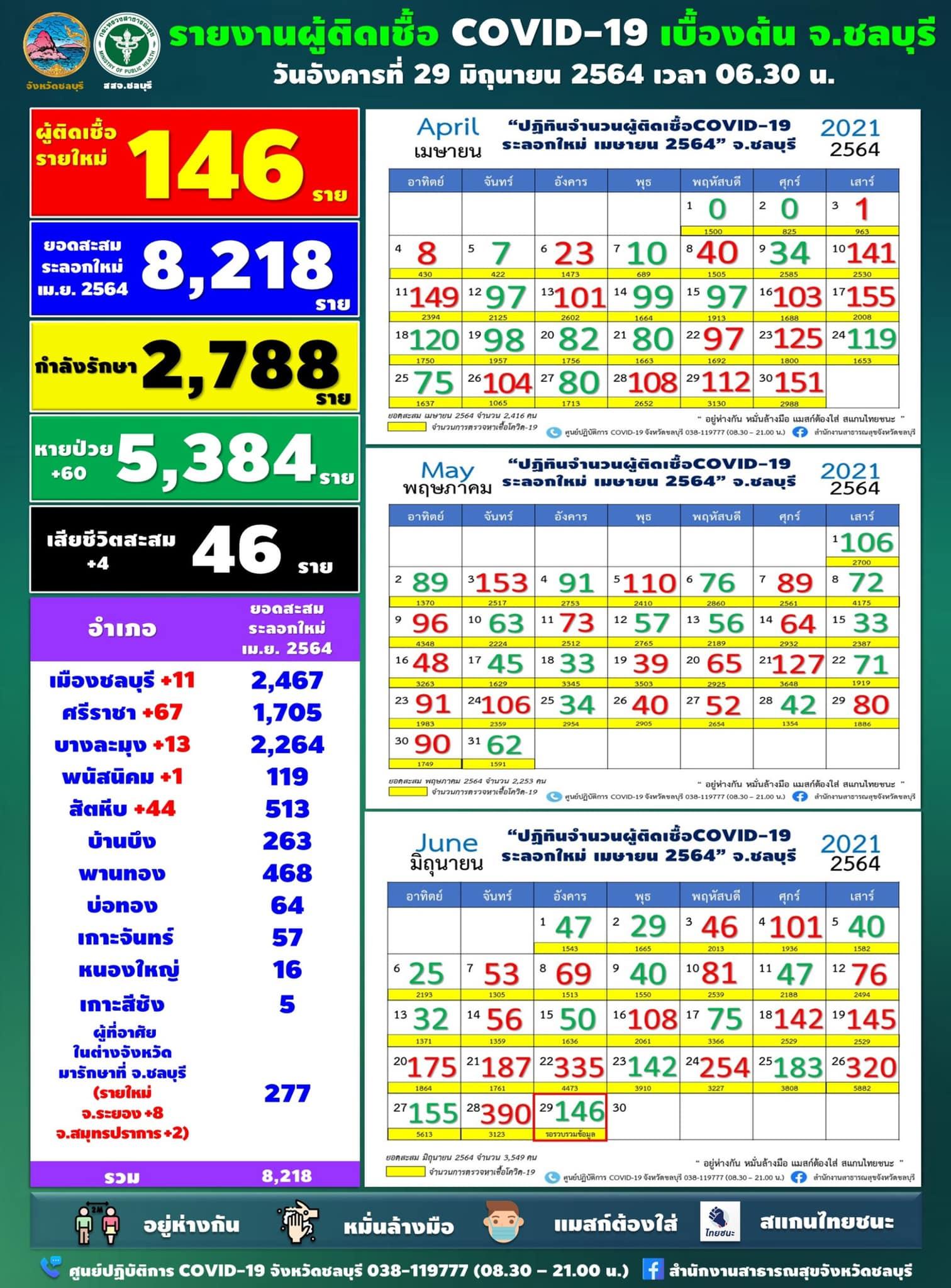 チョンブリ県 陽性146人/シラチャ67人/サタヒップ44人[2021年6月29日発表]