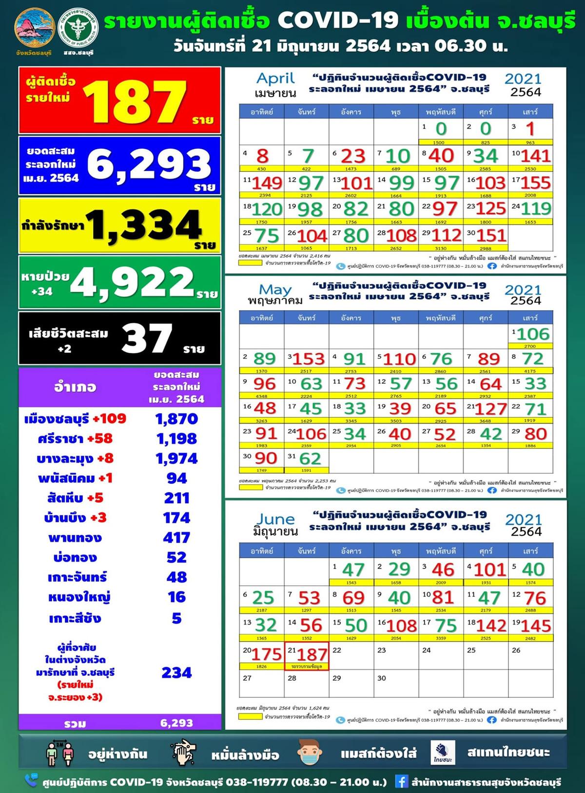チョンブリ県 187人が陽性/ムアンチョンブリ108人/シラチャ58人[2021年6月21日発表]