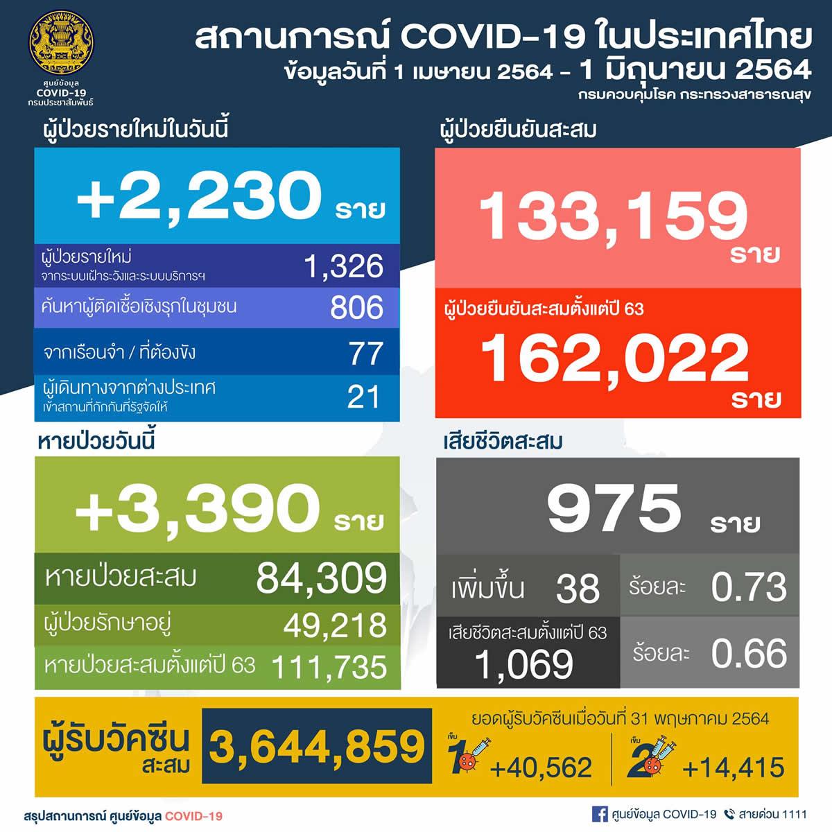 タイ 陽性2,230人/バンコク864人/死亡38人[2021年6月1日発表]