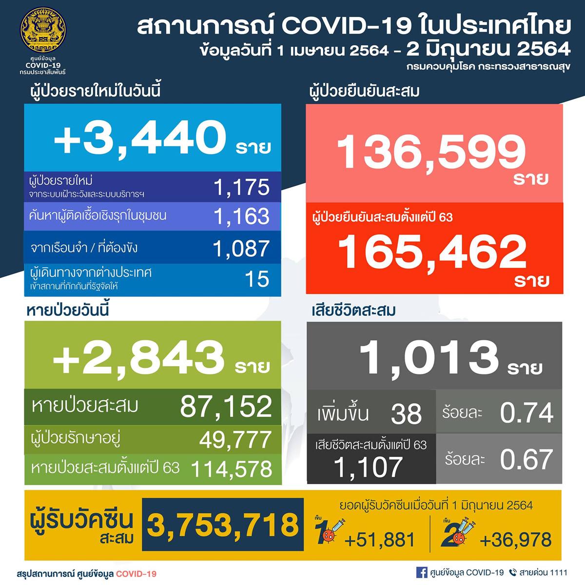タイ 陽性3,440人/バンコク都680人/刑務所1,087人[2021年6月2日発表]