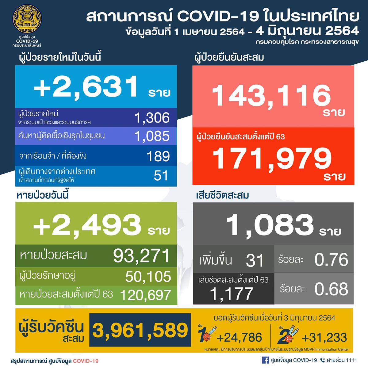 タイ 陽性2,631人/バンコク都824人[2021年6月4日発表]