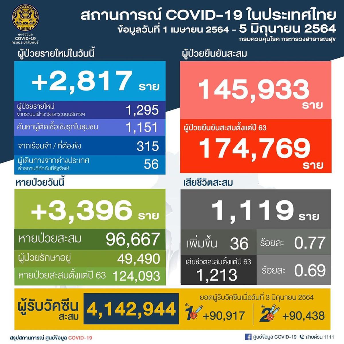 タイ 陽性2,817人/バンコク都925人[2021年6月5日発表]